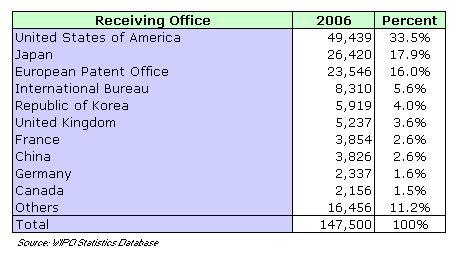 international bureau wipo the international patent system in 2006