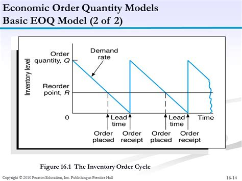 economic order quantity diagram inventory management chapter ppt