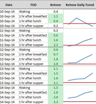 blood glucose  ketone ratios