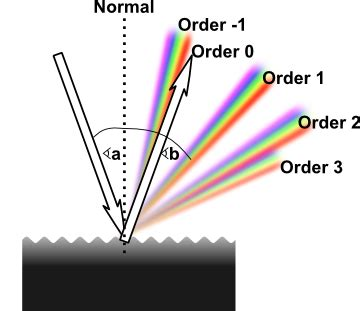 pattern definition chemistry what is a diffraction grating quora
