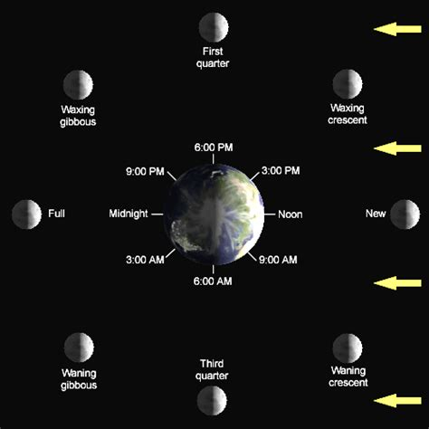 lunar phases diagram wunder archive weather underground