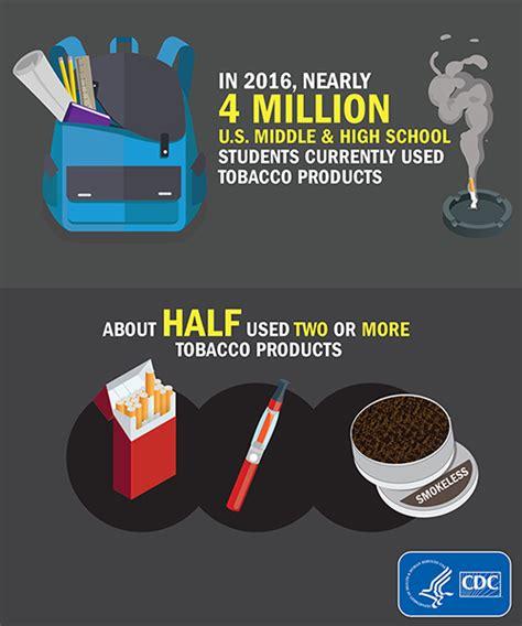 cdc data and statistics smoking tobacco use cdc fact sheet youth and tobacco use smoking