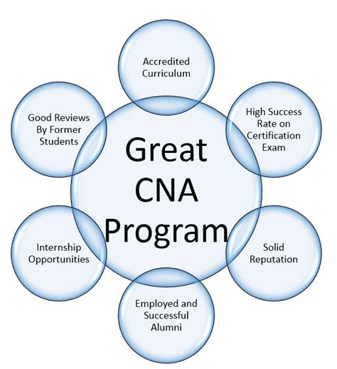 Cna Tips by 5 Questions About Cna Classes Cnaprogramsnearme