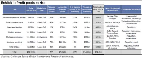 goldman sachs bank goldman sachs quantifies potential impact of us p2p