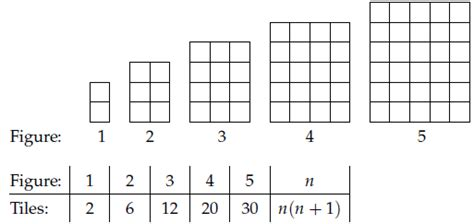 Pattern Of Rectangular Numbers | mathed net patterns of patterns