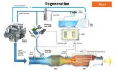 Exhaust System Regeneration In Process Exhaust Filter Dpf System