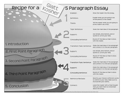 essay writing structure the writing center
