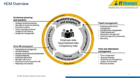 sap hcm overview itchamps software private limited