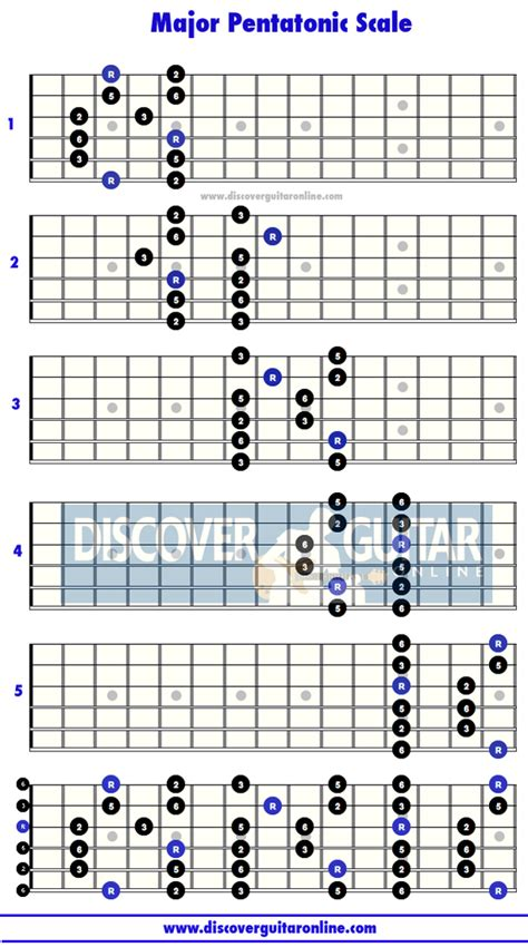 guitar scales diagrams gallery major scale guitar patterns