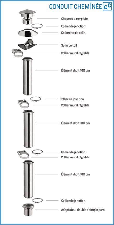 Norme Conduit Cheminee by Montage Simplifi 233 D Un Conduit De Chemin 233 E