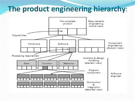 design engineer hierarchy system engineering