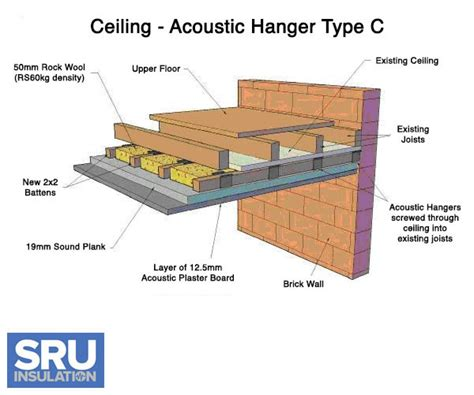 Acoustic Ceiling Board by Soundproofing Ceilings
