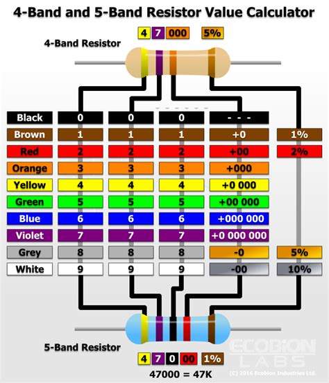 reading resistor color bands calculator resistor basics 2 identifying values ecobion labs