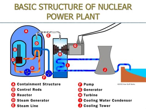 simple diagram of nuclear power plant presentation on nuclear reactor on9 10 07