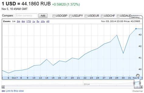 bank kurs załamanie kursu rubla centralny bank rosji osłabił