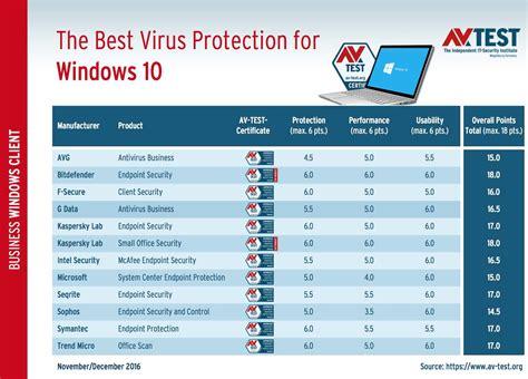 Best For by Windows 10 Quel Est Le Meilleur Antivirus Ginjfo
