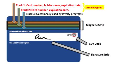 Sle Credit Card Track Data 4 Point Of Sale Security Flaws That Jeopardize Customer Data Carbon Black