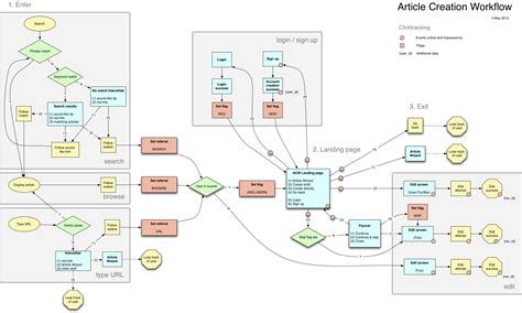 diagram workflow workflow diagram www pixshark images galleries