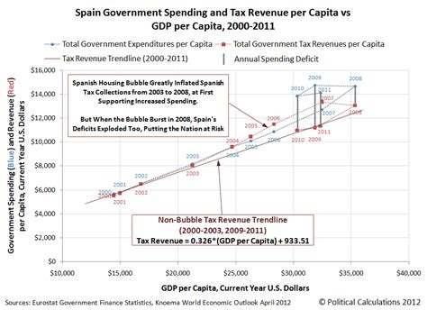 spending pattern in spanish spain a very different fiscal crisis