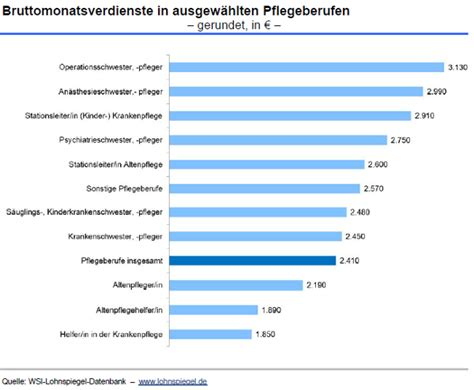 Mba In International Business Salary In Germany by Wageindicator De Arbeit In Pflegeberufen Interessant