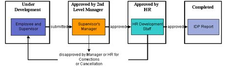 layout approval process planning careers