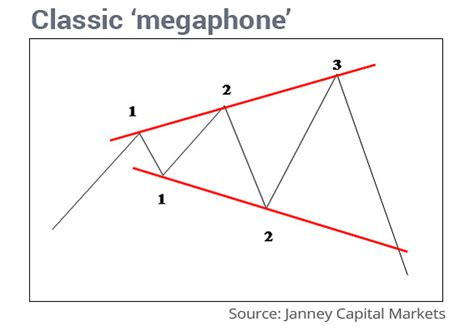 Stock Pattern Megaphone | bearish megaphone pattern calls for stock market selloff