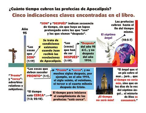diagrama del plan de salvacion diagrama del plan de salvacion dibujos del plan de