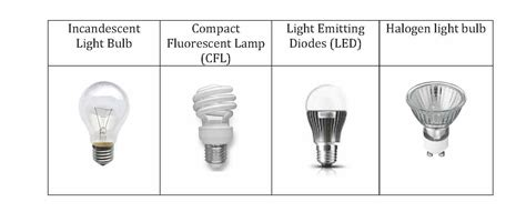 how is a light bulb different from a resistor light bulb survey opinion