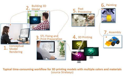 3d modeling workflow stratasys partners with adobe to broaden adoption of 3d