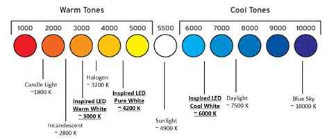 color temperature led 3 easy steps to selecting the ideal color temperature