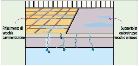 impermeabilizzazione terrazze pavimentate impermeabilizzazione terrazze pavimentate