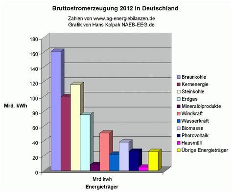 Stromkosten 2 Personen Haushalt Pro Monat 4057 by Stromkosten Pro Monat Single Haushalt