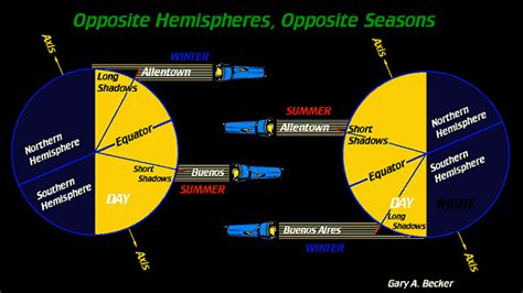 opposite hemispheres opposite seasons