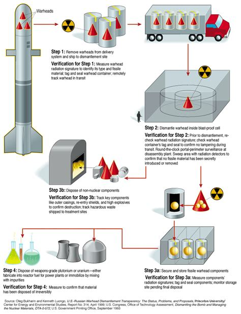 how to build a nuclear bomb weve demonized books but a call to disarm ieee spectrum
