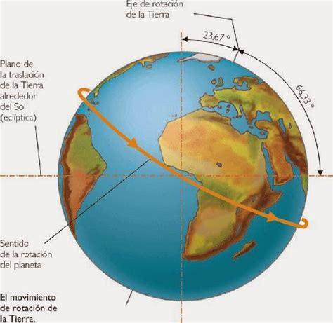 oscilacion del eje de la tierra tema 1 la tierra forma y dimensiones grado en