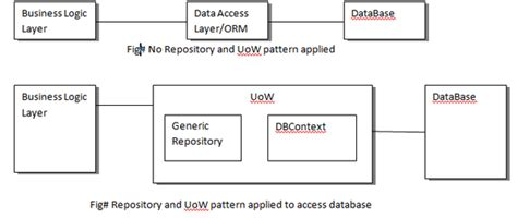 repository pattern with transactions repository pattern and unit of work with entity framework