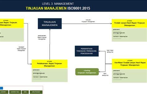 pt sistem manajemen utama paket lengkap dokumen iso 22000 2005 pt sistem manajemen utama paket lengkap dokumen iso 9001