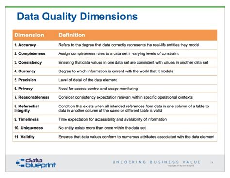 data quality template data ed webinar data quality engineering
