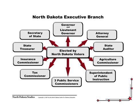 diagram of executive branch dakota legendary dakota studies