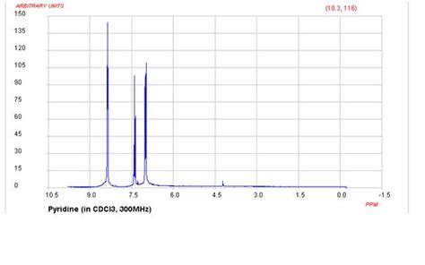 Proton Nmr Spectrum by Organic Chemistry Proton Nmr Signals And Rings