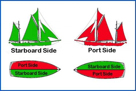 port side vs starboard don t fuck with teddy but if on your starboard red should