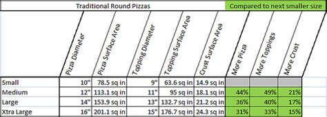 dominos pizza sizes inches dominos pizza sizes inches domino s big deal a tax on