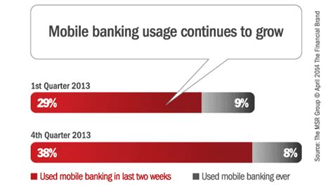 mobile banking usage is mobile banking living up to its promise