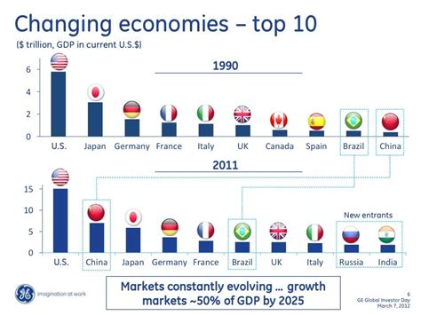 Is A Top 7 Vs Top 20 Mba Program by The World S Largest Economies 1990 Vs 2011 Business