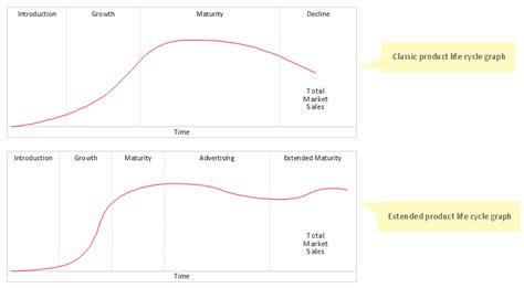 Marketing Charts Product Cycle Graph Excel Template