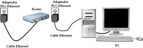 quiero poner internet en casa poner serie 2 routers monopuerto ayuda poner en serie
