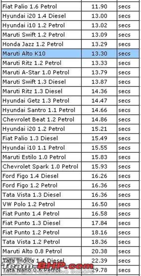 Maruti Suzuki Price List 2010 Maruti Alto K10 Review Page 8 Team Bhp