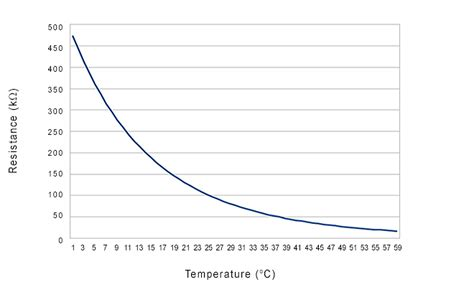 definition of thermistor resistor thermistor basics