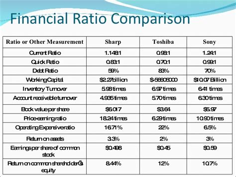 financial ratio analysis report template college essays college application essays financial