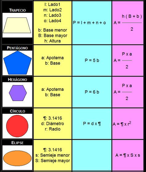 figuras geometricas formulas formulas de figuras imagui